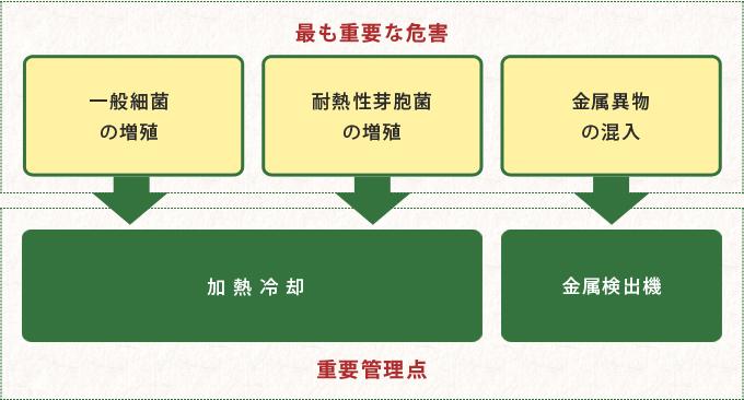 HACCPの導入